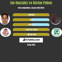 Ian Gonzalez vs Dorlan Pabon h2h player stats