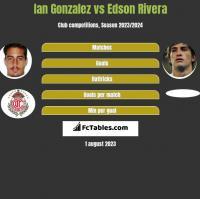 Ian Gonzalez vs Edson Rivera h2h player stats