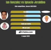 Ian Gonzalez vs Ignacio Jeraldino h2h player stats
