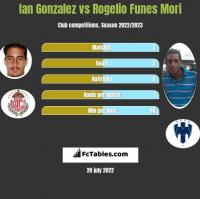 Ian Gonzalez vs Rogelio Funes Mori h2h player stats