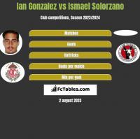 Ian Gonzalez vs Ismael Solorzano h2h player stats