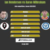 Ian Henderson vs Aaron Wilbraham h2h player stats