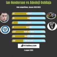 Ian Henderson vs Adedeji Oshilaja h2h player stats
