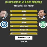 Ian Henderson vs Aiden McGeady h2h player stats