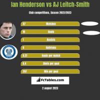 Ian Henderson vs AJ Leitch-Smith h2h player stats