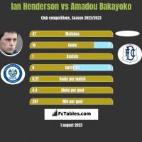 Ian Henderson vs Amadou Bakayoko h2h player stats