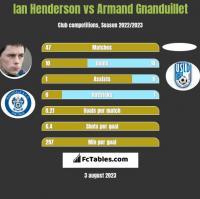 Ian Henderson vs Armand Gnanduillet h2h player stats