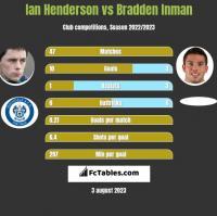 Ian Henderson vs Bradden Inman h2h player stats