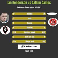 Ian Henderson vs Callum Camps h2h player stats