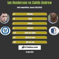 Ian Henderson vs Calvin Andrew h2h player stats