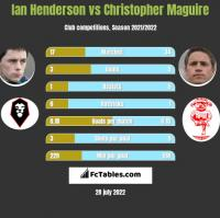 Ian Henderson vs Christopher Maguire h2h player stats