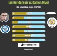 Ian Henderson vs Daniel Agyei h2h player stats