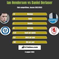 Ian Henderson vs Daniel Berlaser h2h player stats