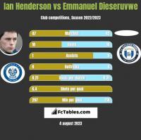 Ian Henderson vs Emmanuel Dieseruvwe h2h player stats