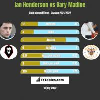 Ian Henderson vs Gary Madine h2h player stats