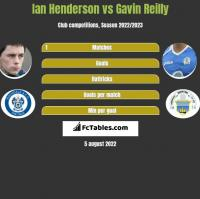 Ian Henderson vs Gavin Reilly h2h player stats