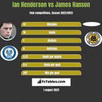 Ian Henderson vs James Hanson h2h player stats
