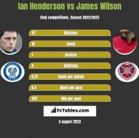 Ian Henderson vs James Wilson h2h player stats