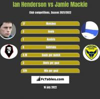 Ian Henderson vs Jamie Mackie h2h player stats