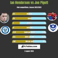 Ian Henderson vs Joe Pigott h2h player stats