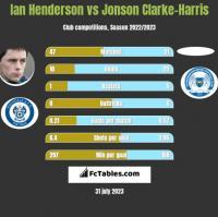 Ian Henderson vs Jonson Clarke-Harris h2h player stats