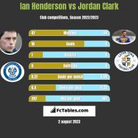 Ian Henderson vs Jordan Clark h2h player stats