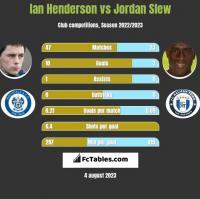 Ian Henderson vs Jordan Slew h2h player stats
