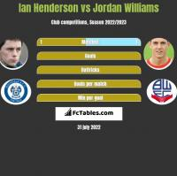 Ian Henderson vs Jordan Williams h2h player stats