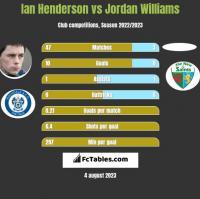 Ian Henderson vs Jordan Williams h2h player stats
