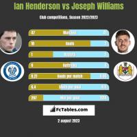 Ian Henderson vs Joseph Williams h2h player stats