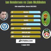Ian Henderson vs Liam McAlinden h2h player stats