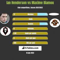 Ian Henderson vs Maxime Biamou h2h player stats