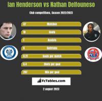 Ian Henderson vs Nathan Delfouneso h2h player stats