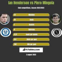 Ian Henderson vs Piero Mingoia h2h player stats