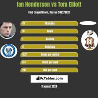 Ian Henderson vs Tom Elliott h2h player stats
