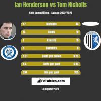 Ian Henderson vs Tom Nicholls h2h player stats