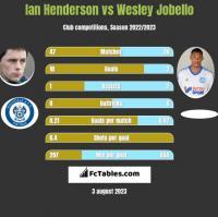 Ian Henderson vs Wesley Jobello h2h player stats
