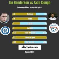 Ian Henderson vs Zach Clough h2h player stats