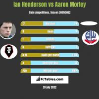 Ian Henderson vs Aaron Morley h2h player stats