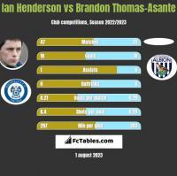 Ian Henderson vs Brandon Thomas-Asante h2h player stats