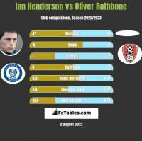 Ian Henderson vs Oliver Rathbone h2h player stats