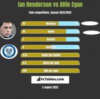 Ian Henderson vs Alfie Egan h2h player stats