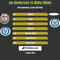 Ian Henderson vs Matty Gillam h2h player stats