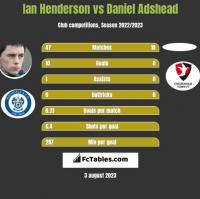 Ian Henderson vs Daniel Adshead h2h player stats