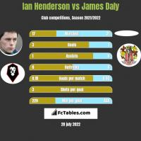 Ian Henderson vs James Daly h2h player stats