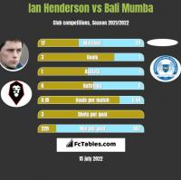 Ian Henderson vs Bali Mumba h2h player stats