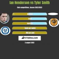Ian Henderson vs Tyler Smith h2h player stats