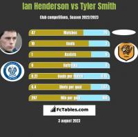 Ian Henderson vs Tyler Smith h2h player stats