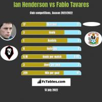 Ian Henderson vs Fabio Tavares h2h player stats