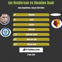Ian Henderson vs Kwadwo Baah h2h player stats